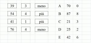Guida Sul Ragionamento Numerico Deduttivo